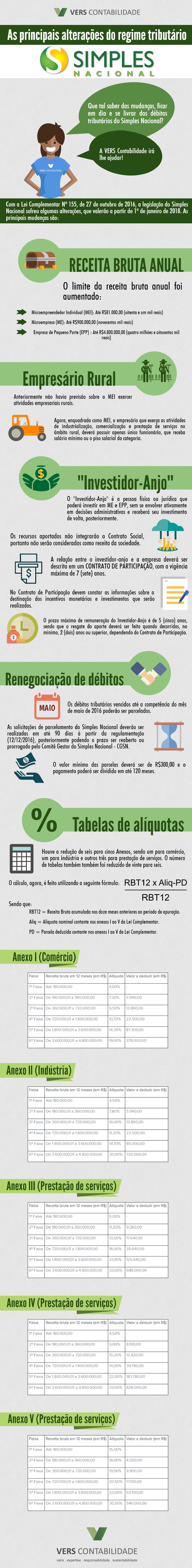 Infográfico - Principais mudanças do Simples Nacional - Locadoras